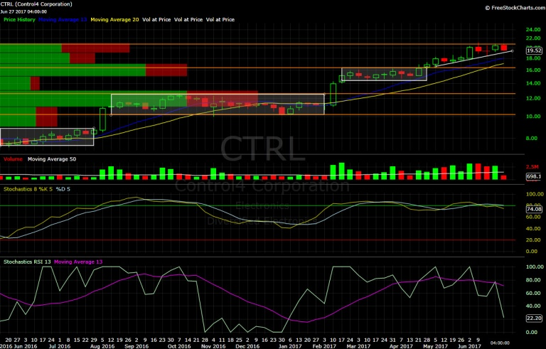 Control4, CTRL, chart, technical analysis