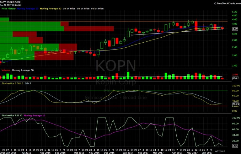 Kopin, KOPN, char, technical analysis
