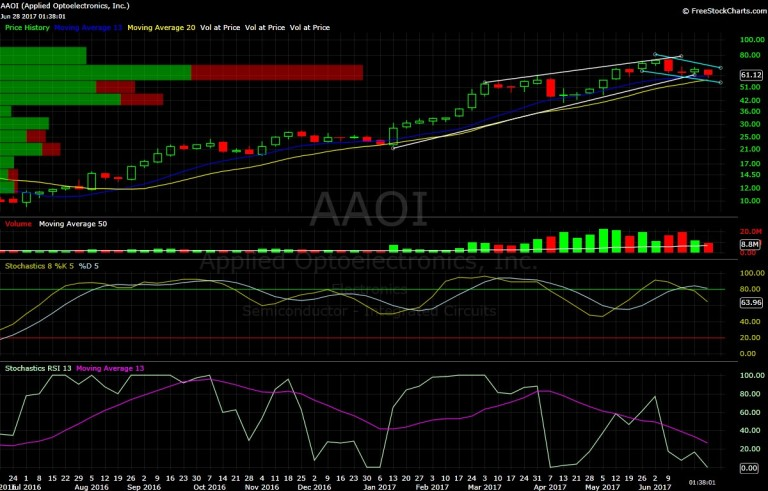 AAOI, Applied Optoelectronics, chart, technical analysis