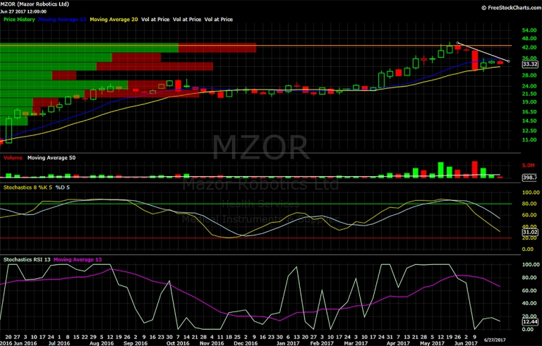 Mazor chart, Mazor technical analysis