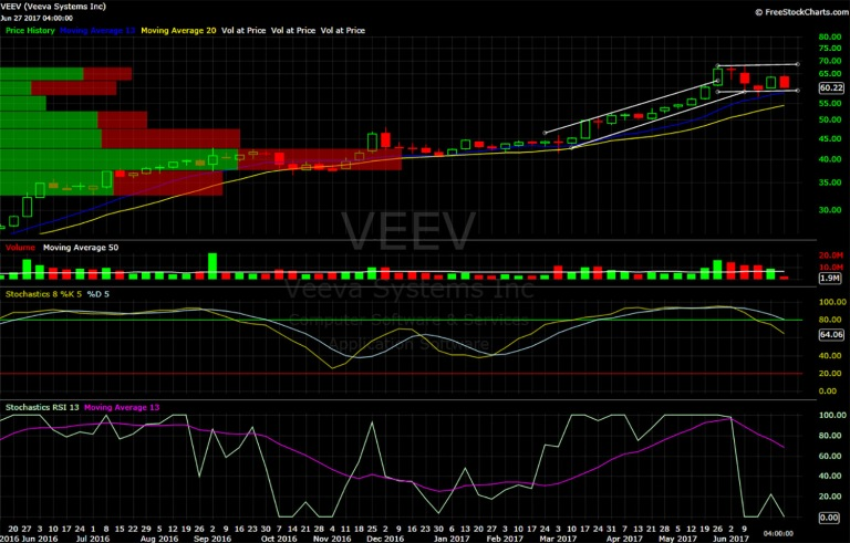 Veeva, VEEV, chart, technical analysis