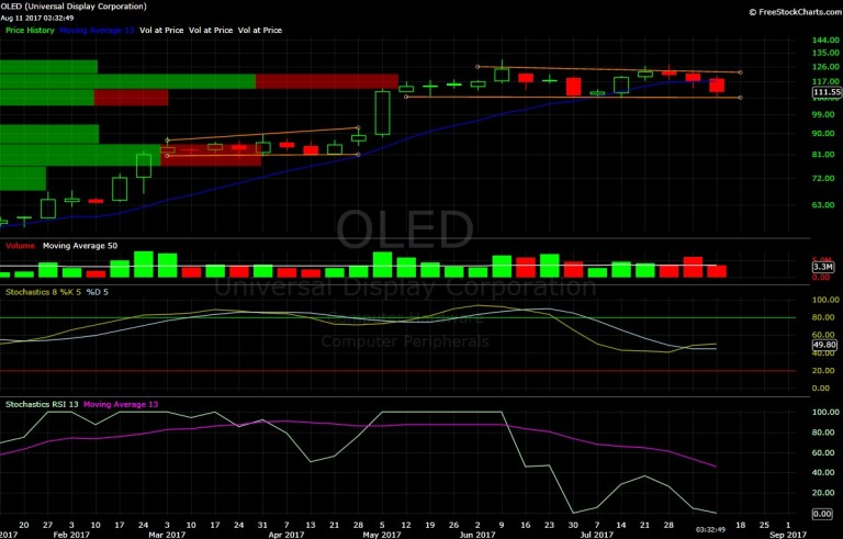 Universal Display, OLED, chart, technical analysis