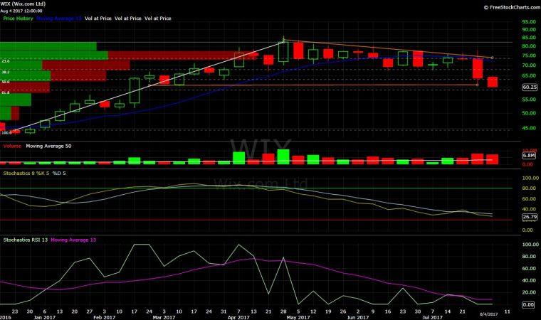 Wix, WIX, technical analysis, chart