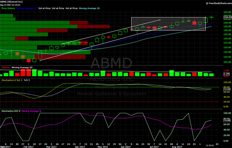 Abiomed, ABMD, chart, technical analysis