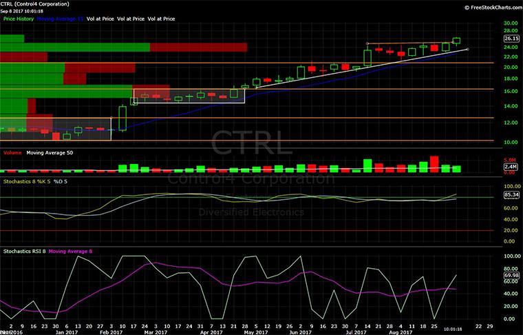Control4, CTRL, chart